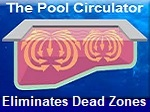 The Pool Circulator is a replacement return jet fitting, that dramatically improves circulation.
